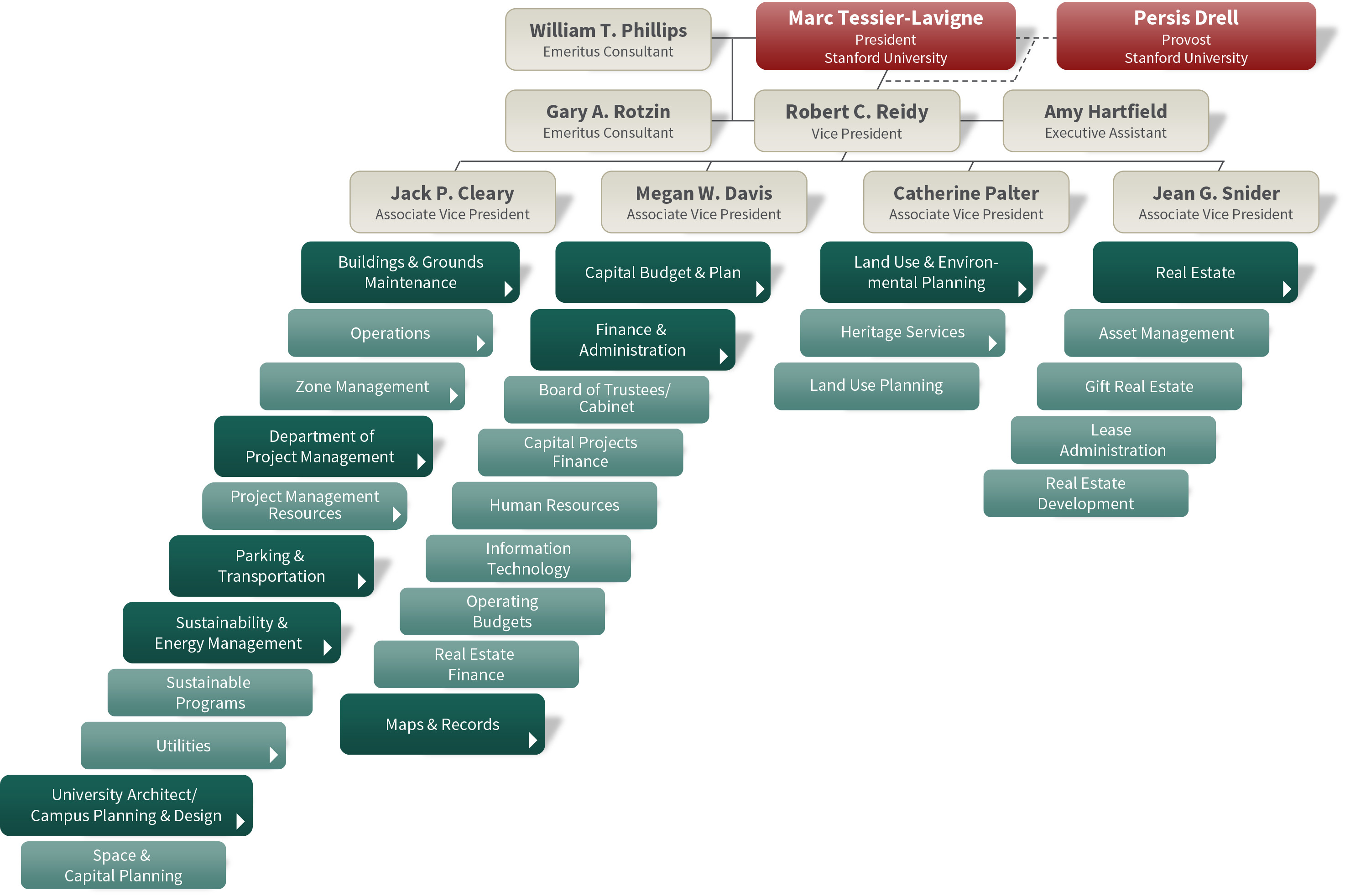 organization chart land buildings amp real estate